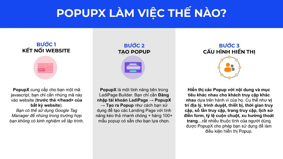 PopupX làm việc như thế nào